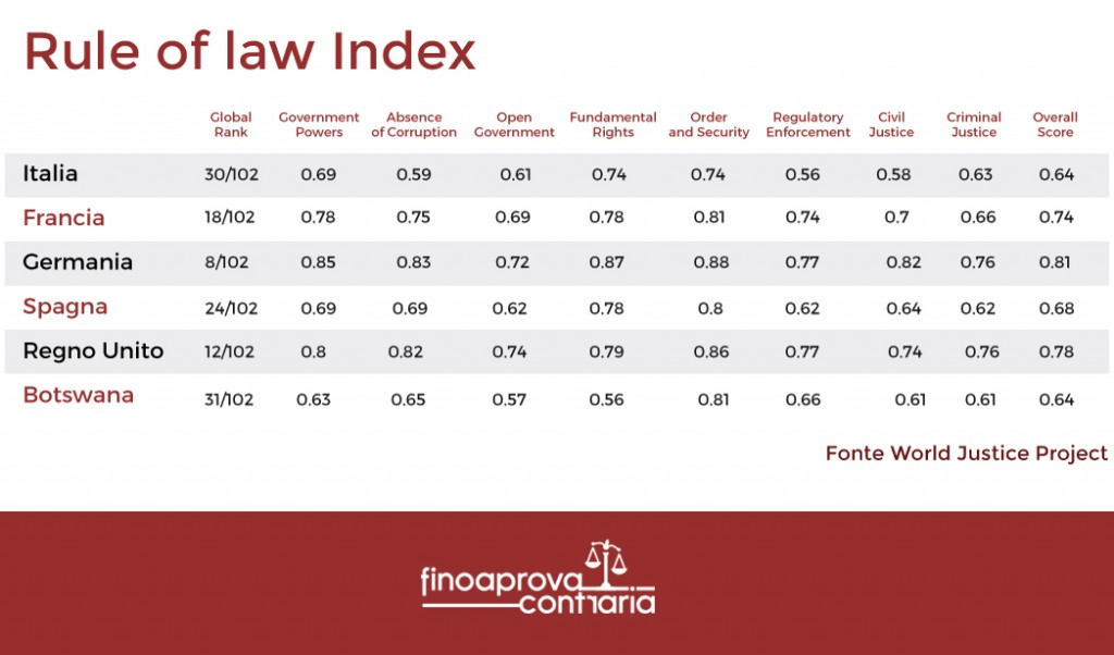 Rule law Index